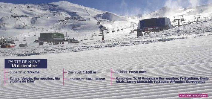 Sierra Nevada, cuatro áreas esquiables y 30 kilómetros.